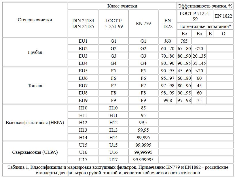 Таблица классов фильтрации воздуха.