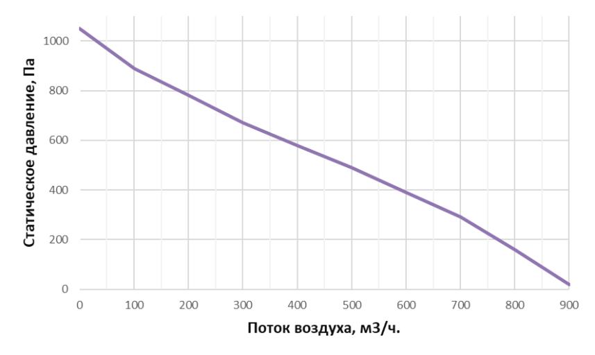 Аэродинамические характеристики Alasca R500