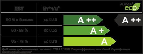 Класс энергоэффективности рекуператоров Alasca