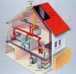 Вентиляция с рекуперацией в частном доме
