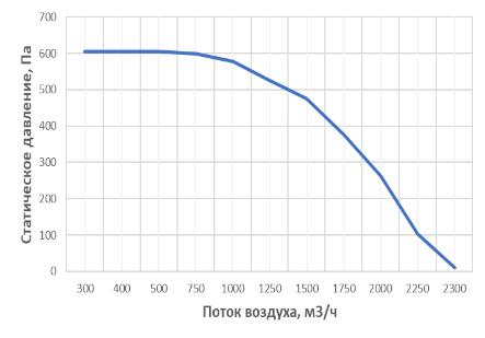 Аэродинамические характеристики установки с роторным рекуператором alasca RR2000EC