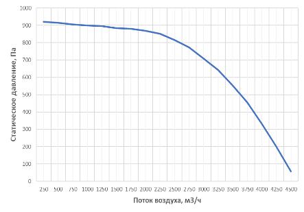 Аэродинамические характеристики установки с роторным рекуператором alasca RR4000EC